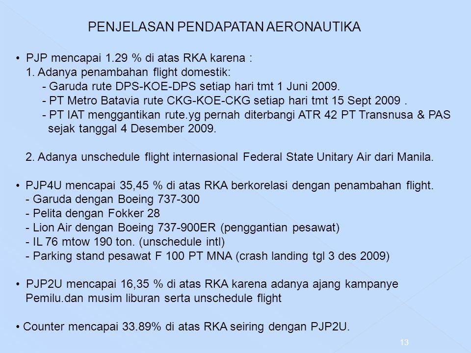 PENJELASAN PENDAPATAN AERONAUTIKA PJP mencapai 1.29 % di atas RKA karena : 1. Adanya penambahan flight domestik: - Garuda rute DPS-KOE-DPS setiap hari