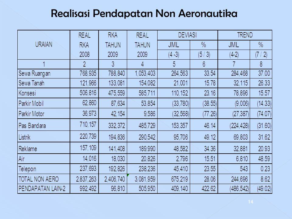 Realisasi Pendapatan Non Aeronautika 14