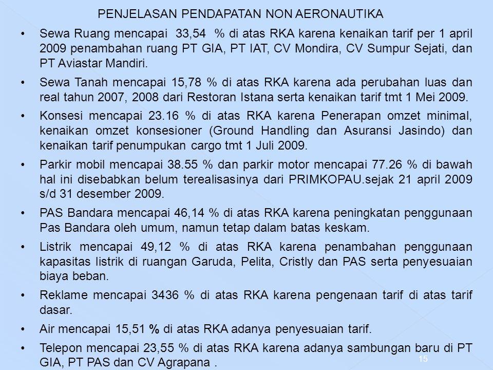 PENJELASAN PENDAPATAN NON AERONAUTIKA Sewa Ruang mencapai 33,54 % di atas RKA karena kenaikan tarif per 1 april 2009 penambahan ruang PT GIA, PT IAT,