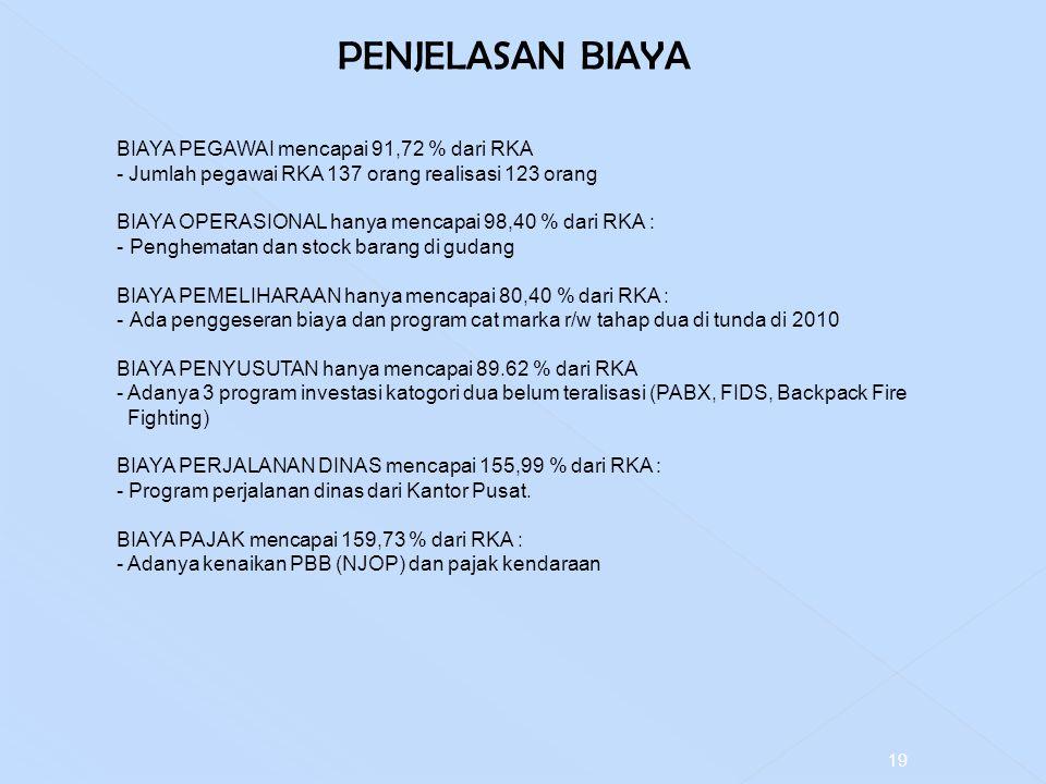19 PENJELASAN BIAYA BIAYA PEGAWAI mencapai 91,72 % dari RKA - Jumlah pegawai RKA 137 orang realisasi 123 orang BIAYA OPERASIONAL hanya mencapai 98,40