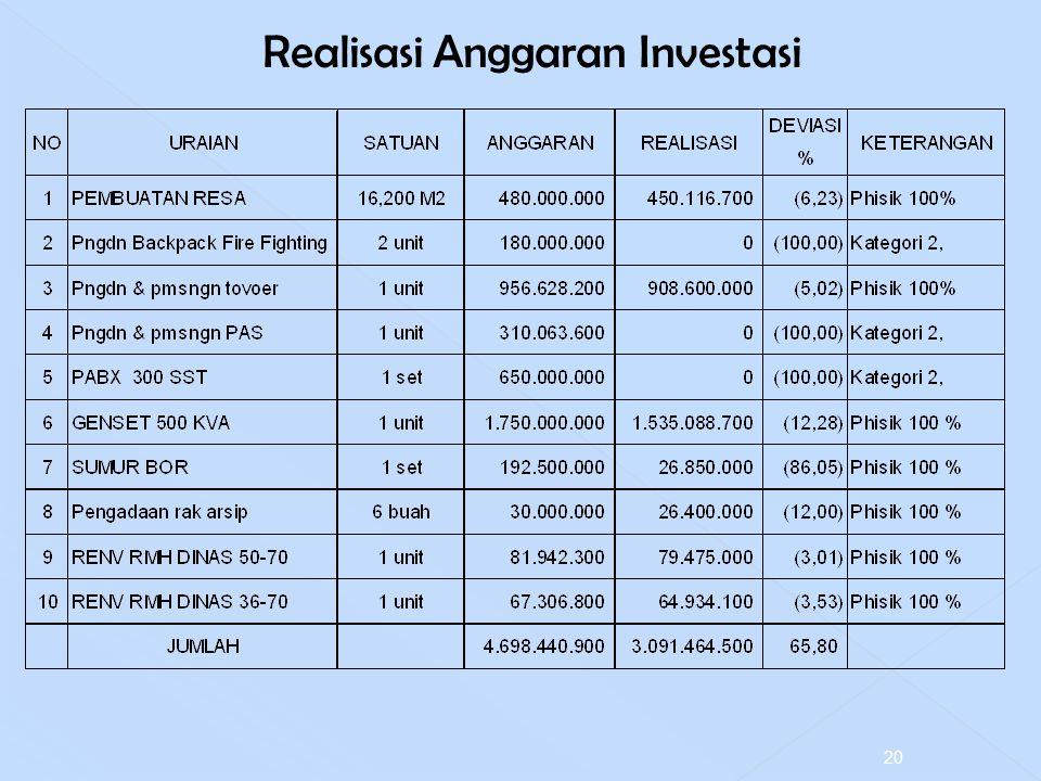 Realisasi Anggaran Investasi 20