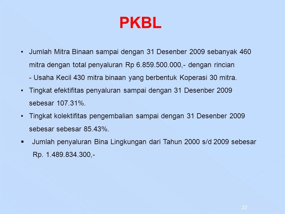 22 PKBL Jumlah Mitra Binaan sampai dengan 31 Desenber 2009 sebanyak 460 mitra dengan total penyaluran Rp 6.859.500.000,- dengan rincian - Usaha Kecil