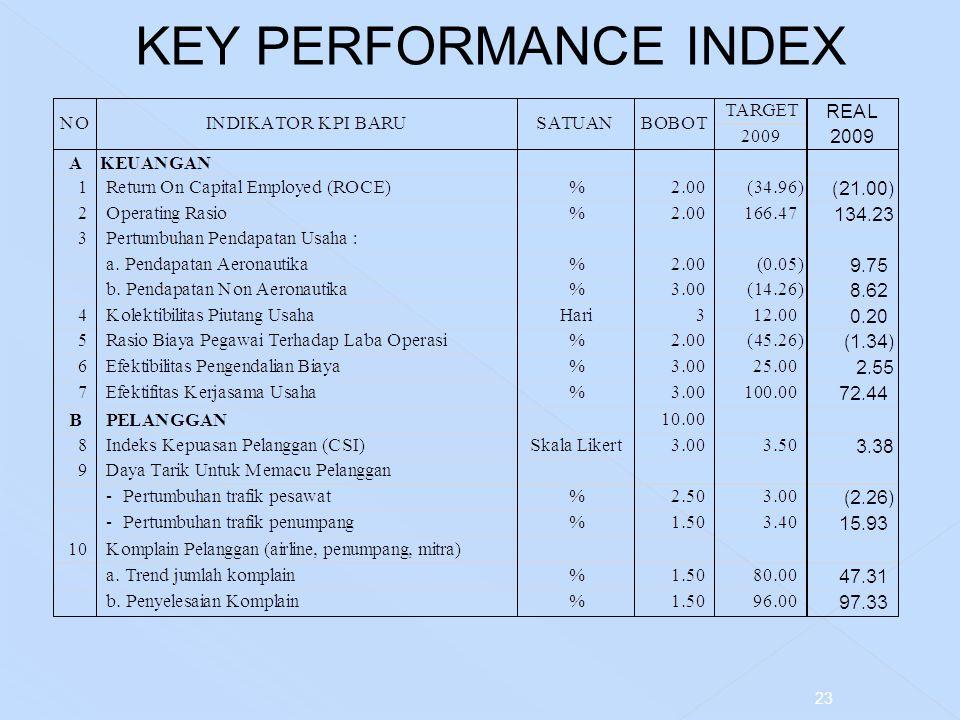 KEY PERFORMANCE INDEX 23