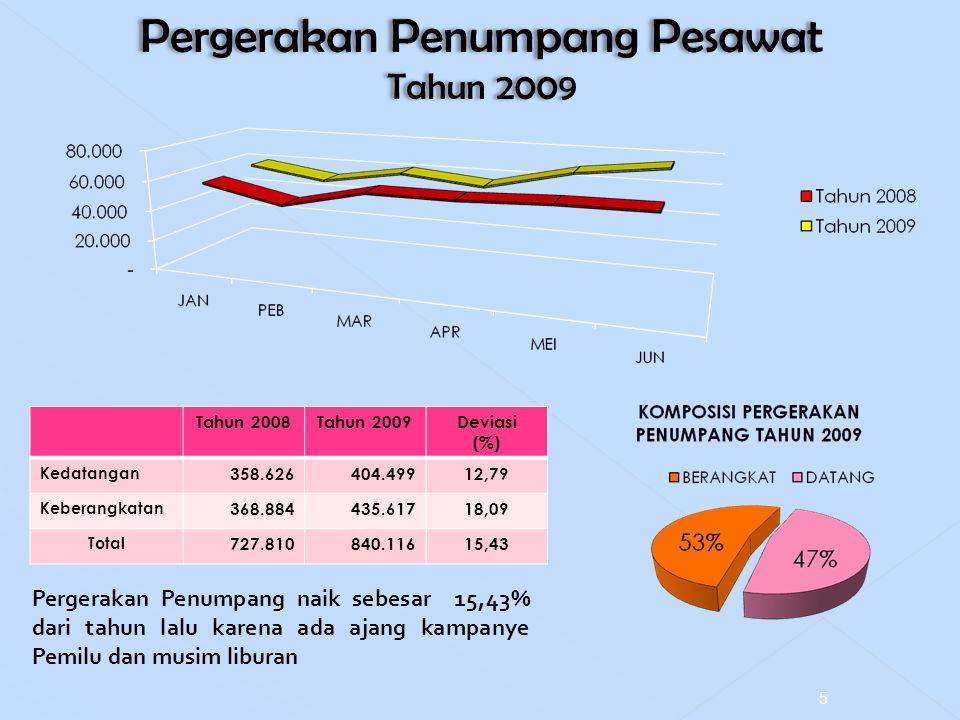 Pergerakan Penumpang Pesawat Tahun 2009 Pergerakan Penumpang Pesawat Tahun 2009 Tahun 2008Tahun 2009Deviasi (%) Kedatangan 358.626404.49912,79 Keberan