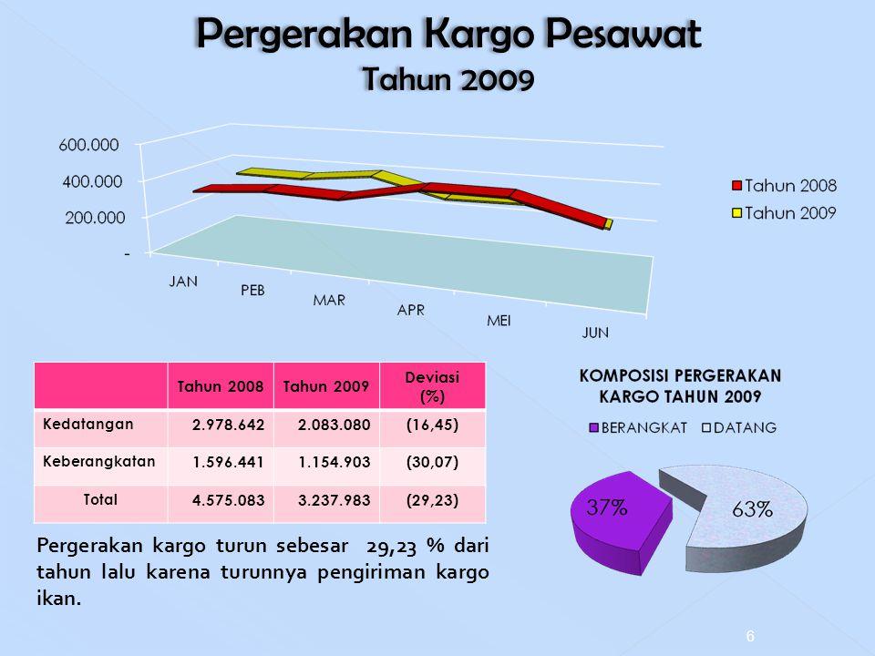 Pergerakan Kargo Pesawat Tahun 2009 Pergerakan Kargo Pesawat Tahun 2009 Tahun 2008Tahun 2009 Deviasi (%) Kedatangan 2.978.6422.083.080(16,45) Keberang