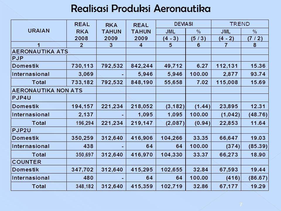 Realisasi Produksi Aeronautika 7