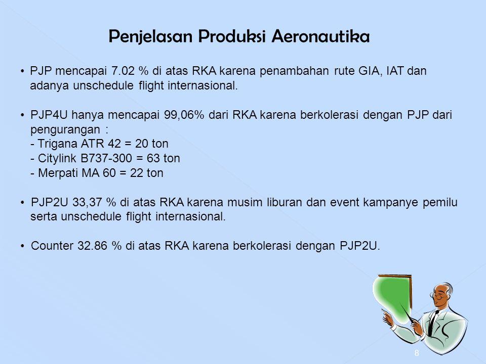 Penjelasan Produksi Aeronautika PJP mencapai 7.02 % di atas RKA karena penambahan rute GIA, IAT dan adanya unschedule flight internasional. PJP4U hany