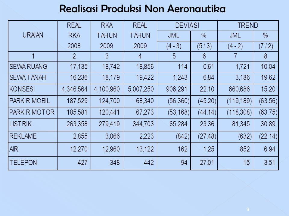 Realisasi Produksi Non Aeronautika 9