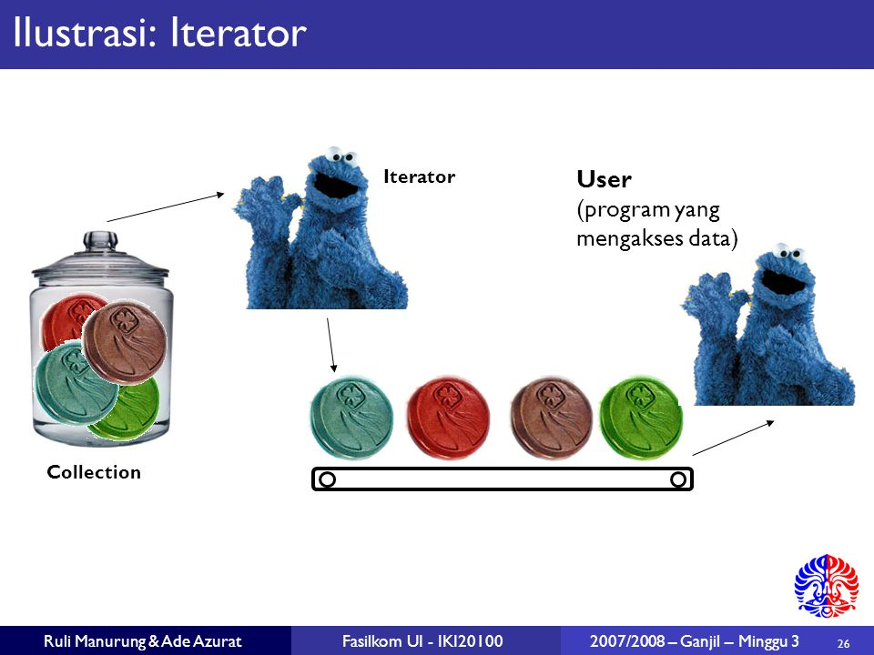 26 Ruli Manurung & Ade AzuratFasilkom UI - IKI20100 2007/2008 – Ganjil – Minggu 3 Ilustrasi: Iterator Iterator Collection User (program yang mengakses data)