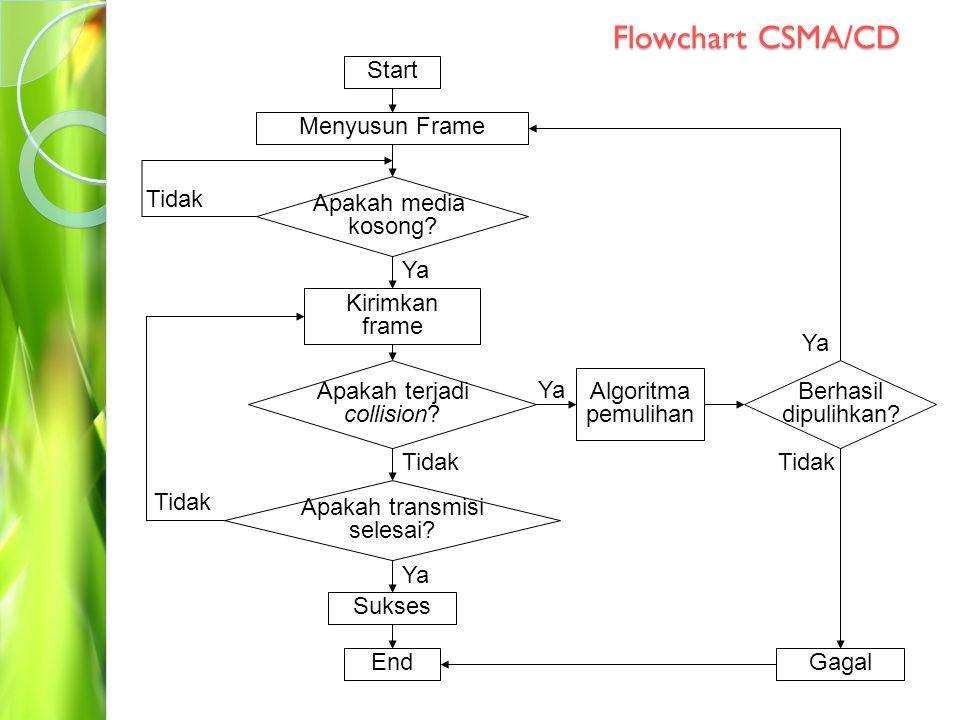 CSMA/CD CSMA/CD (Carrier Sense Multiple Access with Collision Detection), merupakan sebuah metode kendali akses, yakni metode yang menjelaskan bagaimana aturan dalam pengaksesan media jaringan yang memiliki 2 prinsip dasar, yaitu: ◦ mengindra (sensing) media jaringan, dan ◦ mendeteksi terjadinya tabrakan data (collision) Sebuah node yang ingin mengirimkan datanya ke jaringan, akan mengindra media.
