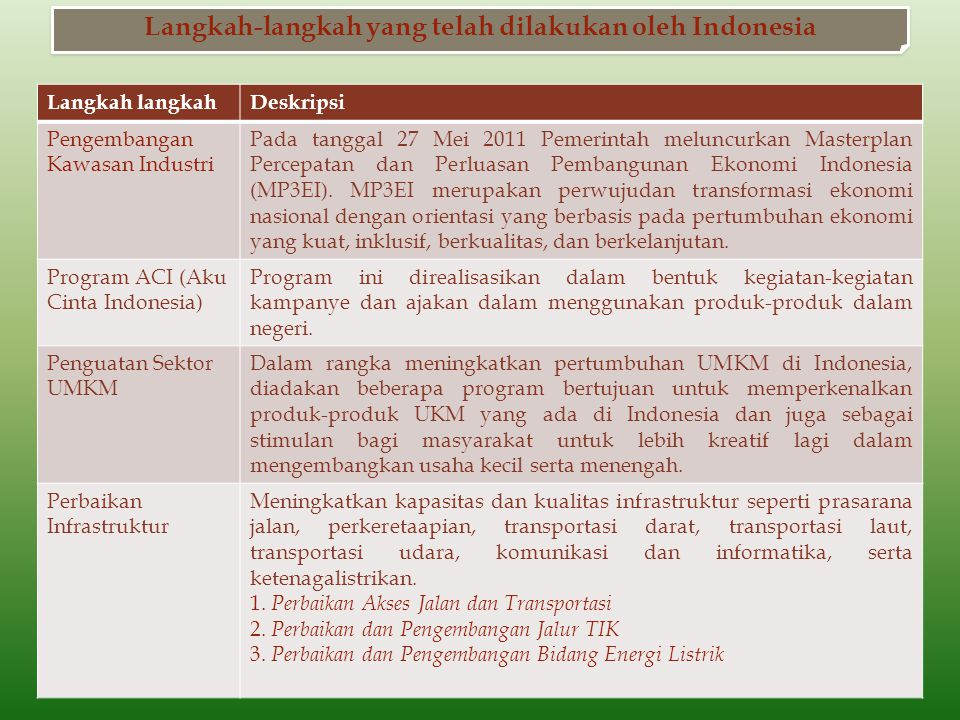 Langkah langkahDeskripsi Pengembangan Kawasan Industri Pada tanggal 27 Mei 2011 Pemerintah meluncurkan Masterplan Percepatan dan Perluasan Pembangunan Ekonomi Indonesia (MP3EI).