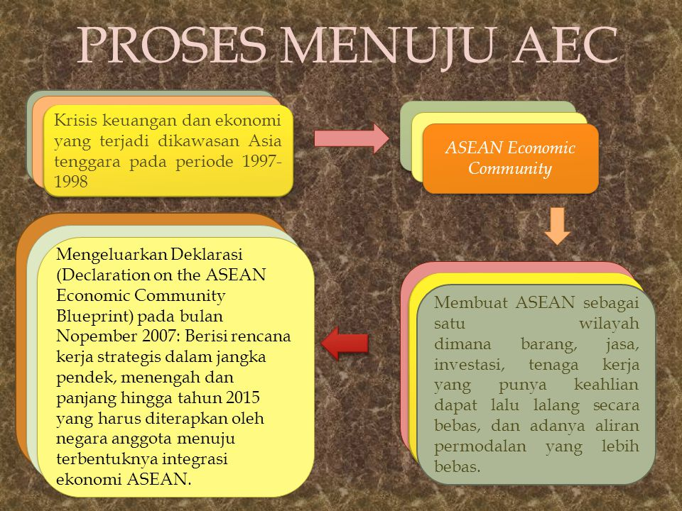 PROSES MENUJU AEC ASEAN Economic Community Membuat ASEAN sebagai satu wilayah dimana barang, jasa, investasi, tenaga kerja yang punya keahlian dapat lalu lalang secara bebas, dan adanya aliran permodalan yang lebih bebas...