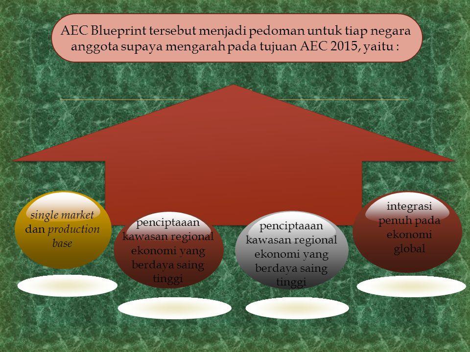 AEC 2015 Negara Pengekspor Sektor Jasa yang Terbuka Daya Saing Negara Tujuan Investor Manfaat Integrasi Ekonomi Peluang dan Tantangan yang dihadapi Indonesia dalam Mengahadapi AEC 2015 Pasar Potensial Dunia Peluang Aliran Modal