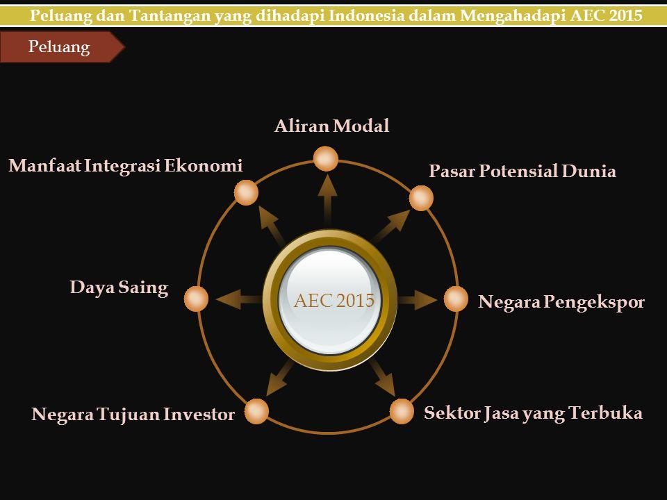 AEC 2015 Laju Inflasi Kepentingan Nasional Kesamaan Produk Daya Saing SDM Laju peningkatan Ekspor dan Import Peluang dan Tantangan yang dihadapi Indonesia dalam Mengahadapi AEC 2015 Dampak Negatif Arus Modal yang lebih Bebas Tantangan Tantangan lainnya yang akan dihadapi oleh Indonesia adalah bagaimana mengoptimalkan peluang tersebut.