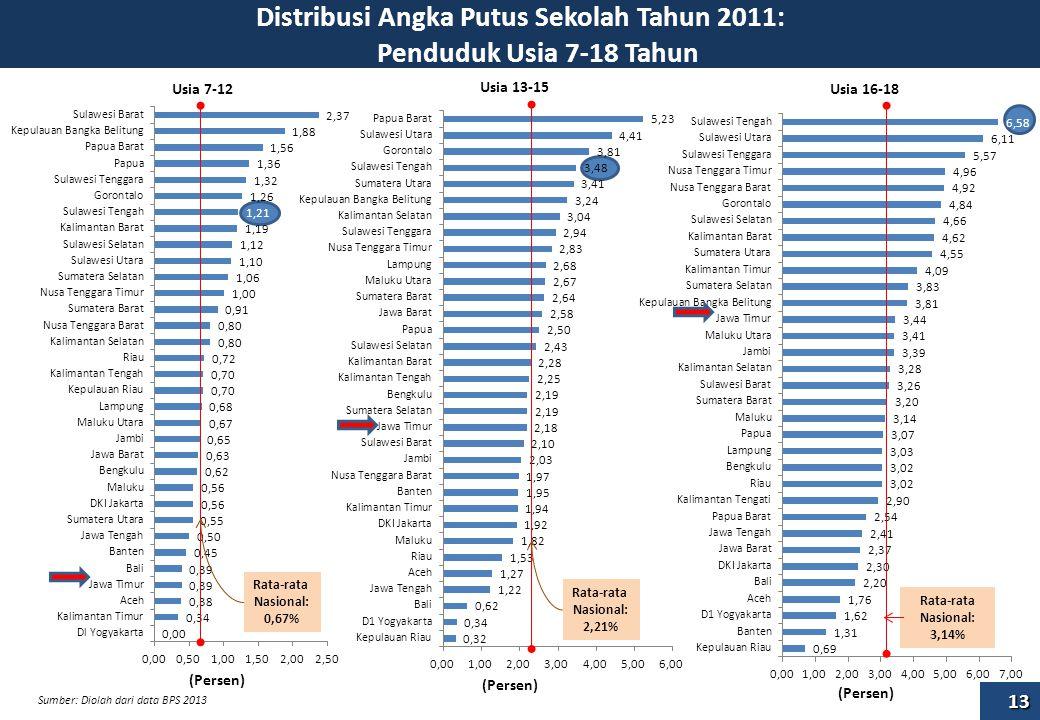 Distribusi Angka Putus Sekolah Tahun 2011: Penduduk Usia 7-18 Tahun (Persen) Rata-rata Nasional: 0,67% Rata-rata Nasional: 2,21% (Persen) Rata-rata Nasional: 3,14% (Persen) Usia 7-12 Usia 13-15 Usia 16-18 Sumber: Diolah dari data BPS 2013 13