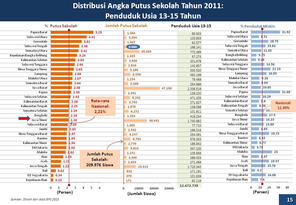 Distribusi Angka Putus Sekolah Tahun 2011: Penduduk Usia 13-15 Tahun (Persen) Rata-rata Nasional: 2,21% Jumlah Putus Sekolah: 209.976 Siswa (Persen) (