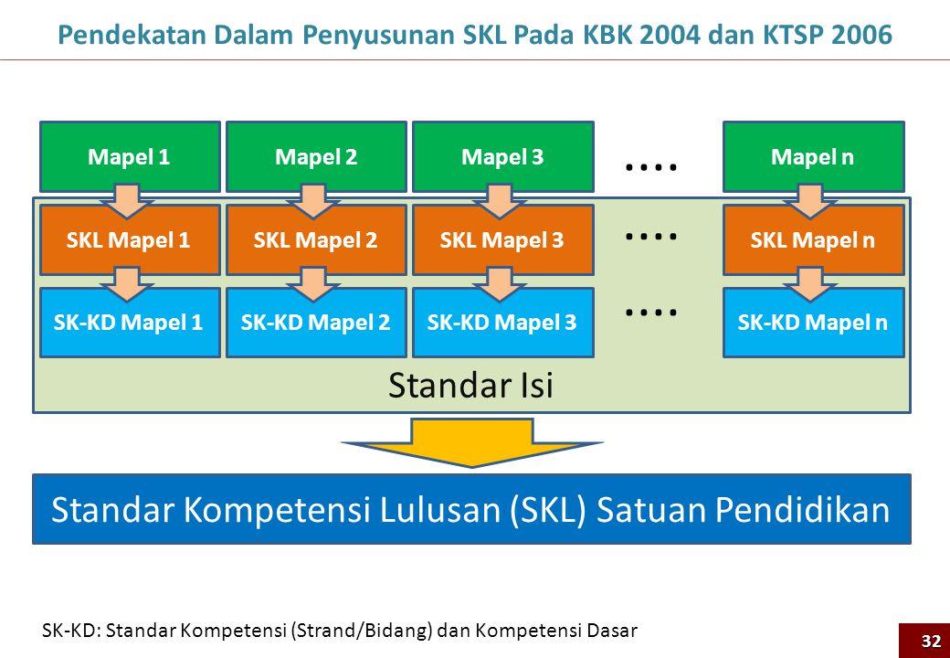 Standar Isi Pendekatan Dalam Penyusunan SKL Pada KBK 2004 dan KTSP 200632 Mapel 1 SKL Mapel 1 SK-KD Mapel 1 Mapel 2 SKL Mapel 2 SK-KD Mapel 2 Mapel 3 SKL Mapel 3 SK-KD Mapel 3 Mapel n SKL Mapel n SK-KD Mapel n....