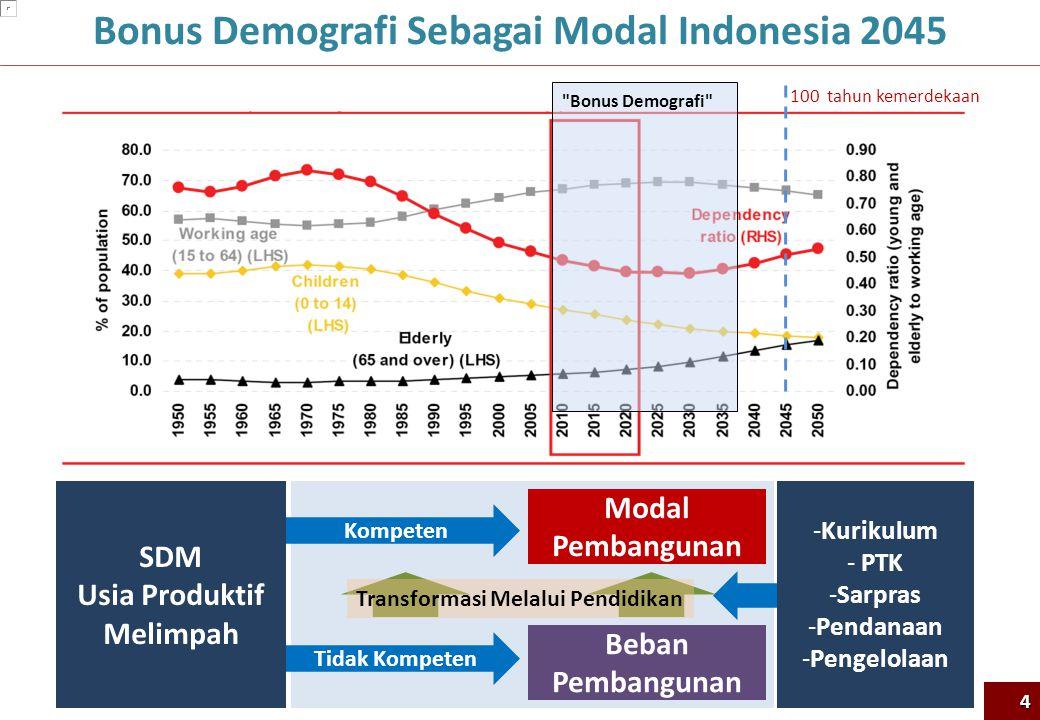 Sumber: Archipelago Economy: Unleashing Indonesia's Potential (McKinsey Global Institute, 2012)....Indonesia's economy has enormous promise.......