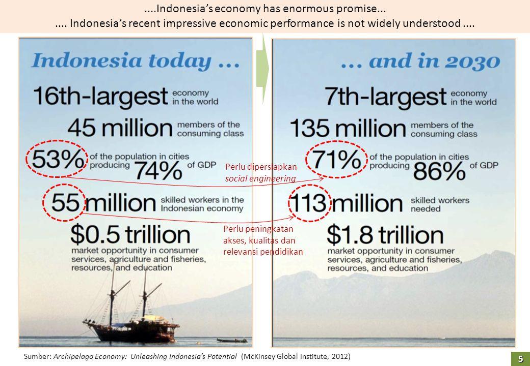 Sumber: Archipelago Economy: Unleashing Indonesia's Potential (McKinsey Global Institute, 2012)....Indonesia's economy has enormous promise....... Ind