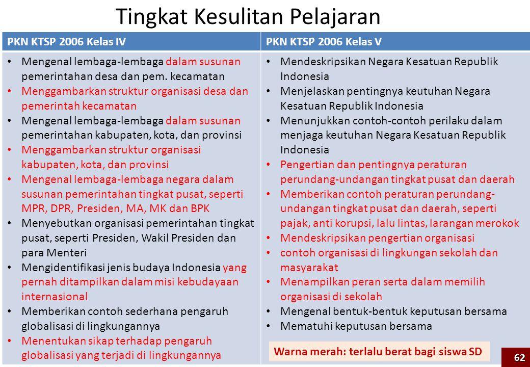 PKN KTSP 2006 Kelas IVPKN KTSP 2006 Kelas V Mengenal lembaga-lembaga dalam susunan pemerintahan desa dan pem. kecamatan Menggambarkan struktur organis