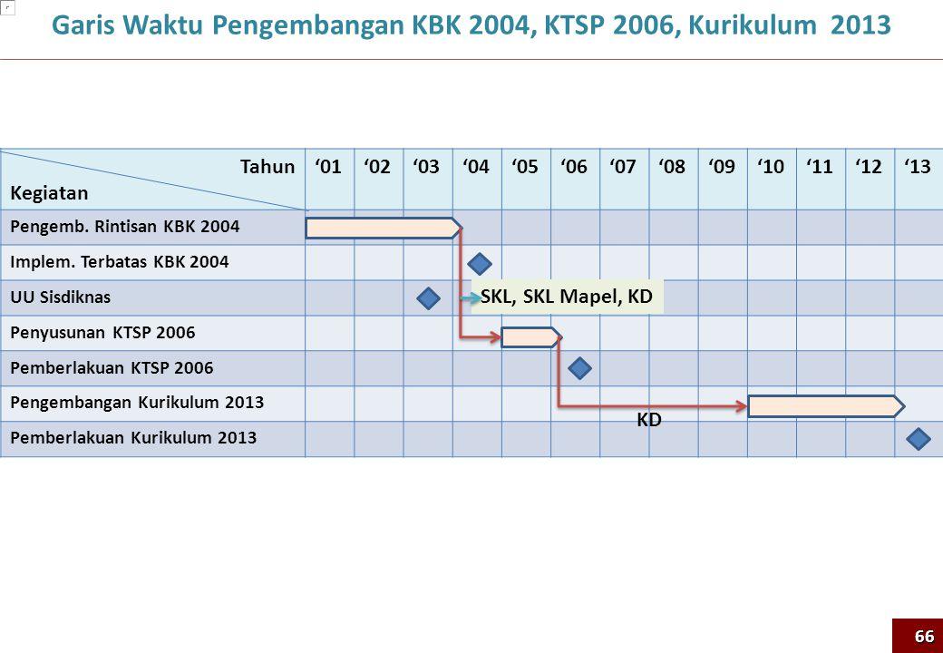 Garis Waktu Pengembangan KBK 2004, KTSP 2006, Kurikulum 2013 66 Tahun Kegiatan '01'02'03'04'05'06'07'08'09'10'11'12'13 Pengemb. Rintisan KBK 2004 Impl