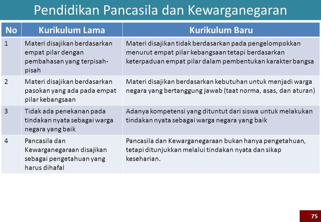 Pendidikan Pancasila dan Kewarganegaran NoKurikulum LamaKurikulum Baru 1Materi disajikan berdasarkan empat pilar dengan pembahasan yang terpisah- pisa