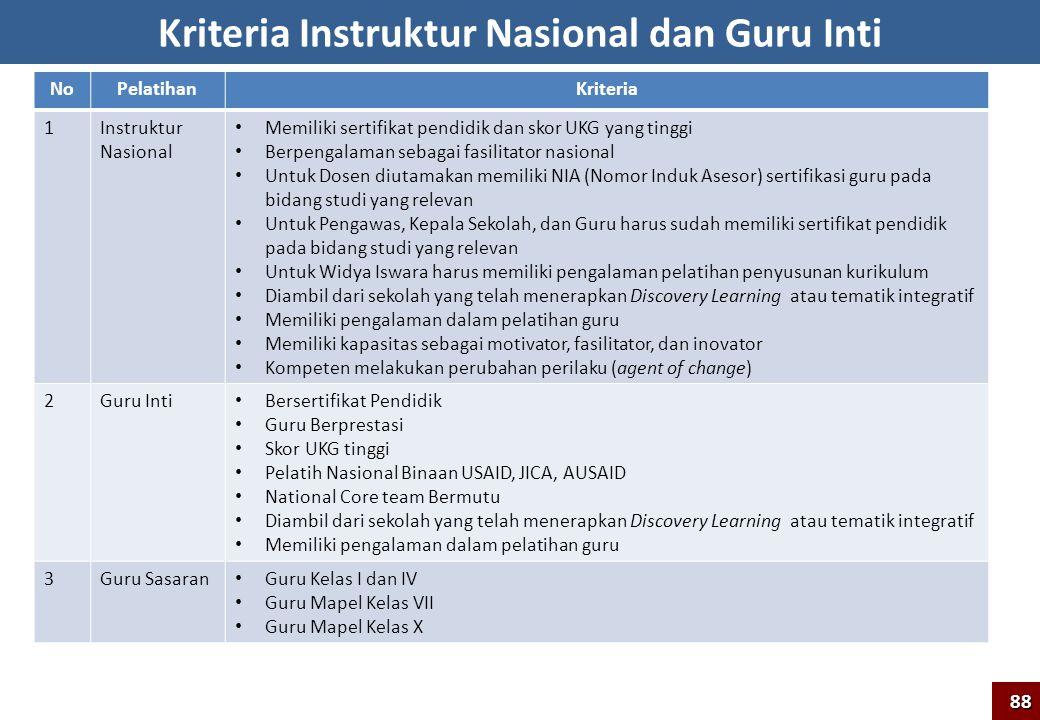 NoPelatihanKriteria 1Instruktur Nasional Memiliki sertifikat pendidik dan skor UKG yang tinggi Berpengalaman sebagai fasilitator nasional Untuk Dosen