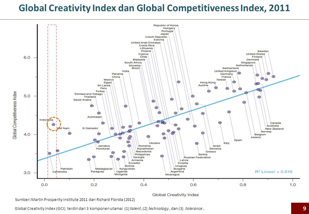Global Creativity Index dan Global Competitiveness Index, 2011 Sumber: Martin Prosperity Institute 2011 dan Richard Florida (2012) 9 Global Creativity Index (GCI) terdiri dari 3 komponen utama: (1) talent, (2) technology, dan (3) tolerance.