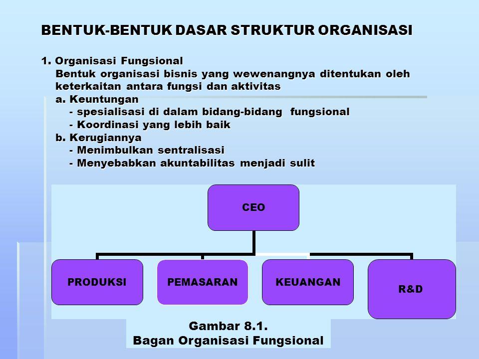 BENTUK-BENTUK DASAR STRUKTUR ORGANISASI 1. Organisasi Fungsional Bentuk organisasi bisnis yang wewenangnya ditentukan oleh keterkaitan antara fungsi d