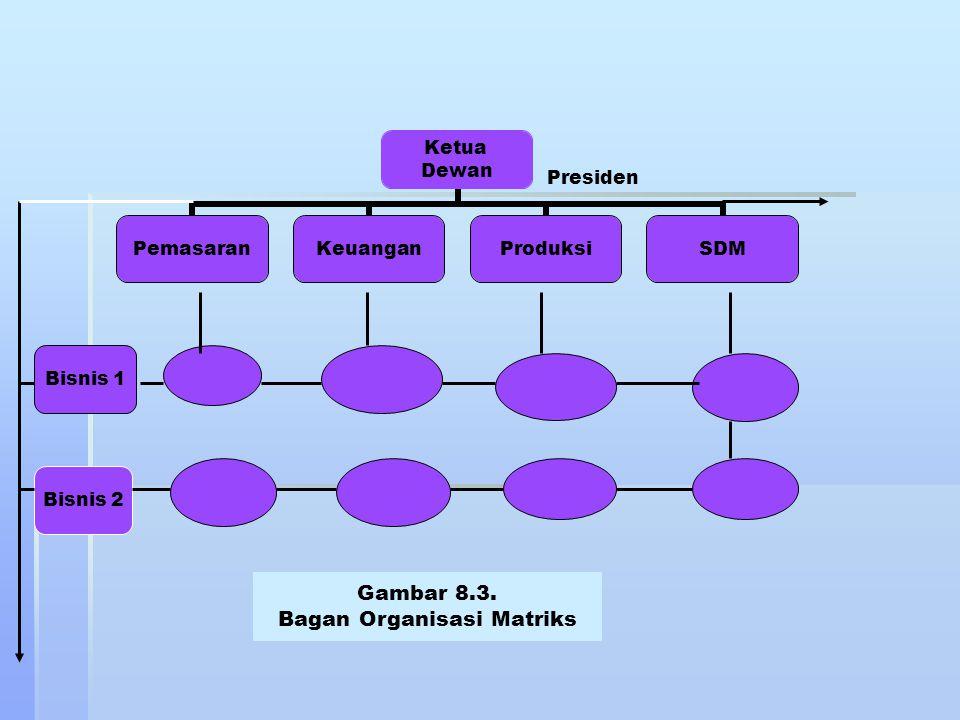 Ketua Dewan PemasaranKeuanganProduksiSDM Bisnis 1 Bisnis 2 Presiden Gambar 8.3. Bagan Organisasi Matriks