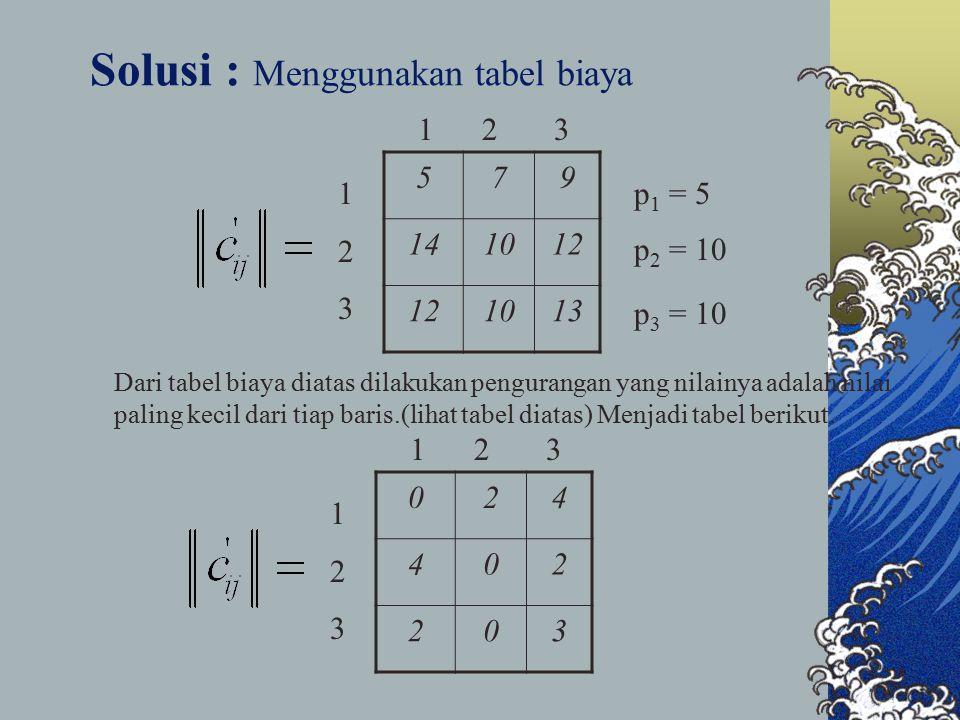 Solusi : Menggunakan tabel biaya 579 141012 1013 1 2 3 123123 p 1 = 5 p 2 = 10 p 3 = 10 Dari tabel biaya diatas dilakukan pengurangan yang nilainya ad