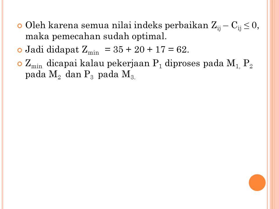 Oleh karena semua nilai indeks perbaikan Z ij – C ij ≤ 0, maka pemecahan sudah optimal. Jadi didapat Z min = 35 + 20 + 17 = 62. Z min dicapai kalau pe