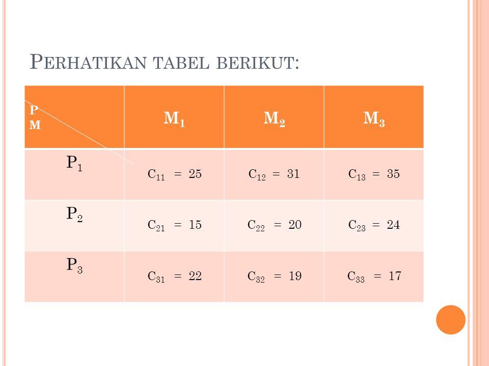 P ERHATIKAN TABEL BERIKUT : PM PM M1M1 M2M2 M3M3 P1P1 C 11 = 25C 12 = 31C 13 = 35 P2P2 C 21 = 15C 22 = 20C 23 = 24 P3P3 C 31 = 22C 32 = 19C 33 = 17