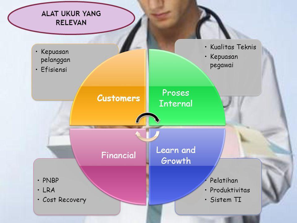 Pelatihan Produktivitas Sistem TI PNBP LRA Cost Recovery Kualitas Teknis Kepuasan pegawai Kepuasan pelanggan Efisiensi Customers Proses Internal Learn and Growth Financial ALAT UKUR YANG RELEVAN