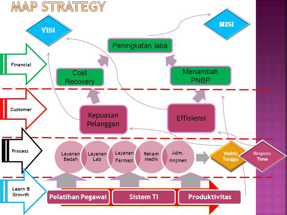 Kepuasan Pelanggan Effisiensi Cost Recovery Peningkatan laba Menambah PNBP Financial Process Learn & Growth Customer Pelatihan PegawaiSistem TIProduktivitas Waktu Tunggu Respons Time VISI MISI