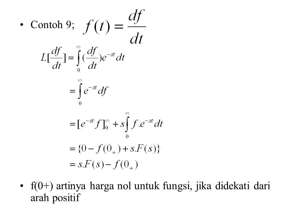 Contoh 9; f(0+) artinya harga nol untuk fungsi, jika didekati dari arah positif