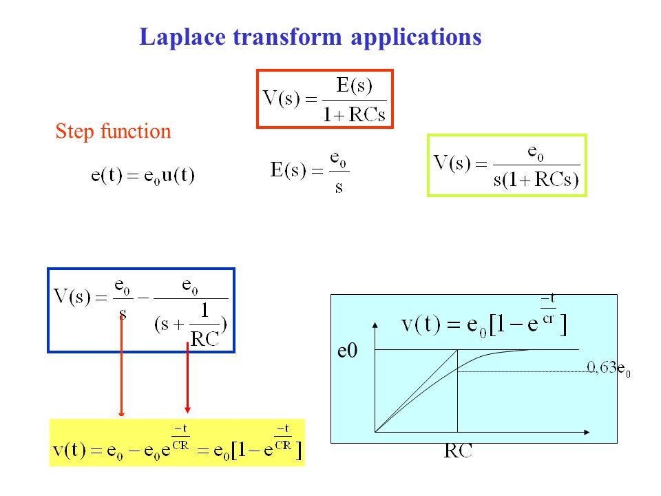Laplace transform applications Step function e0