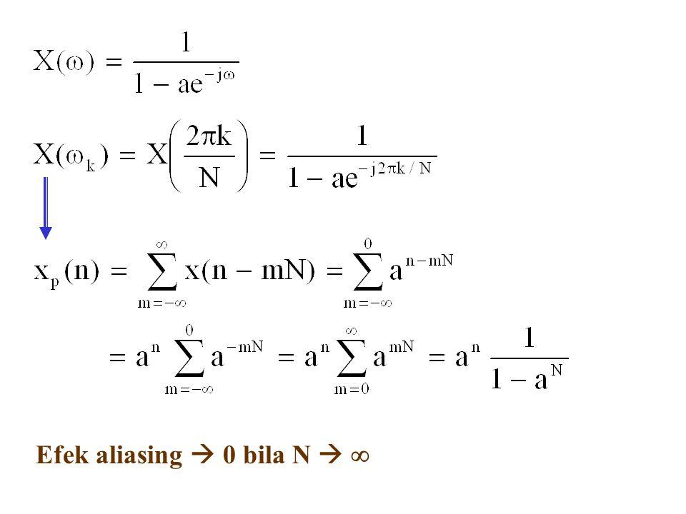 Efek aliasing  0 bila N  