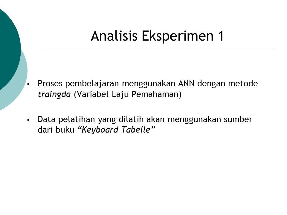 Analisis Eksperimen 1  Proses pembelajaran menggunakan ANN dengan metode traingda (Variabel Laju Pemahaman)  Data pelatihan yang dilatih akan menggu