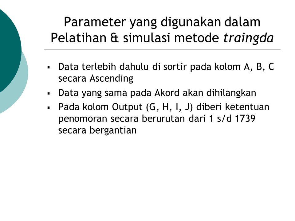 Parameter yang digunakan dalam Pelatihan & simulasi metode traingda  Data terlebih dahulu di sortir pada kolom A, B, C secara Ascending  Data yang s