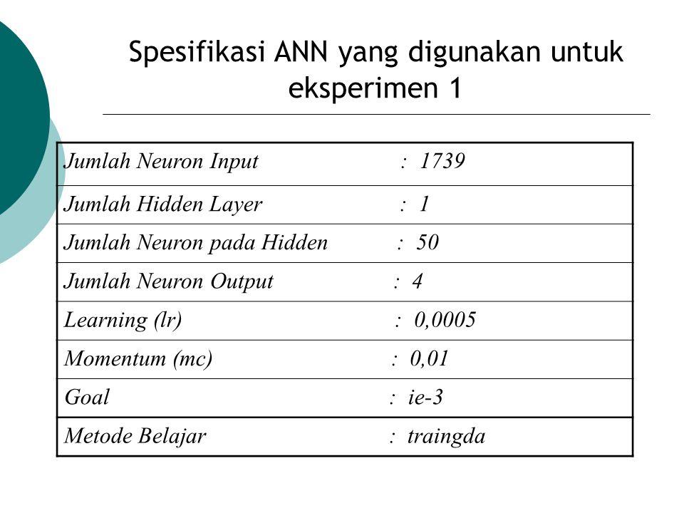 Spesifikasi ANN yang digunakan untuk eksperimen 1 Jumlah Neuron Input : 1739 Jumlah Hidden Layer : 1 Jumlah Neuron pada Hidden : 50 Jumlah Neuron Outp