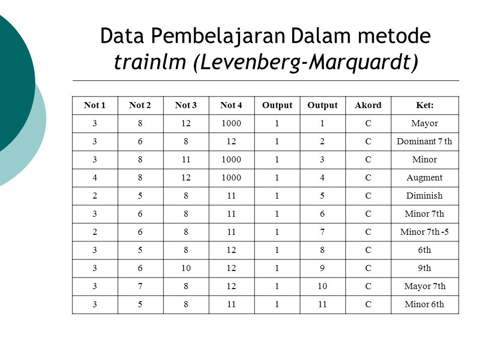 Data Pembelajaran Dalam metode trainlm (Levenberg-Marquardt) Not 1Not 2Not 3Not 4Output AkordKet: 3812100011CMayor 3681212CDominant 7 th 3811100013CMi