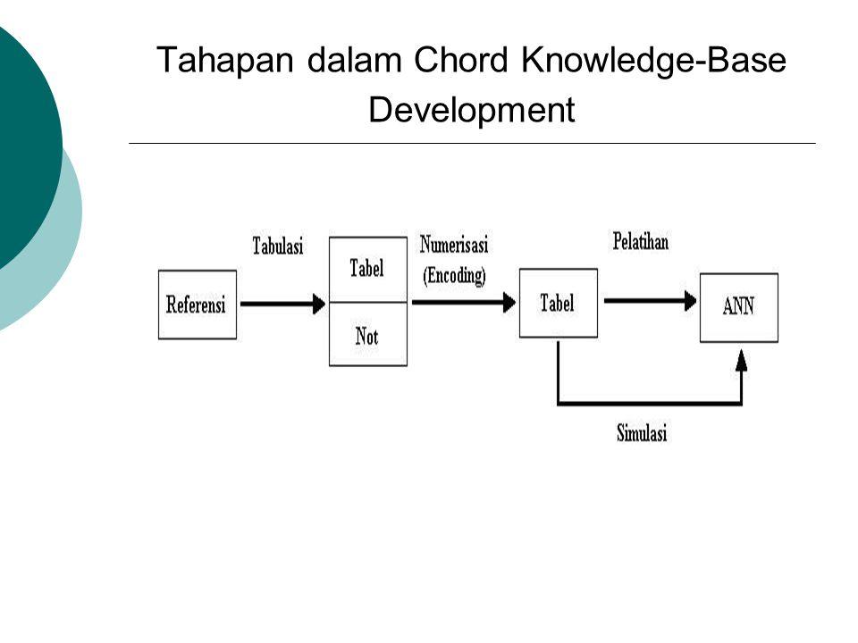 Tahap I Referensi  Pada tahapan ini berguna sebagai Musical Knowledge, yaitu berupa pemahaman tentang Not-not yang ada didalam suatu Akord dan pembacaan tabulasi Not-not dan Akord.