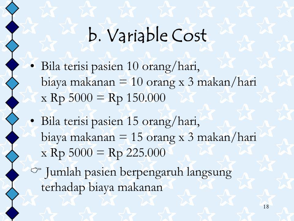 18 b. Variable Cost Bila terisi pasien 10 orang/hari, biaya makanan = 10 orang x 3 makan/hari x Rp 5000 = Rp 150.000 Bila terisi pasien 15 orang/hari,