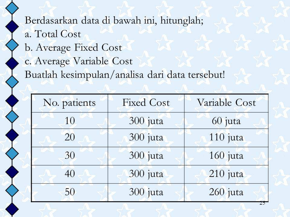 25 Berdasarkan data di bawah ini, hitunglah; a. Total Cost b. Average Fixed Cost c. Average Variable Cost Buatlah kesimpulan/analisa dari data tersebu