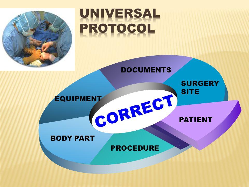 CORRECT SURGERY SITE DOCUMENTS EQUIPMENT BODY PART PROCEDURE PATIENT