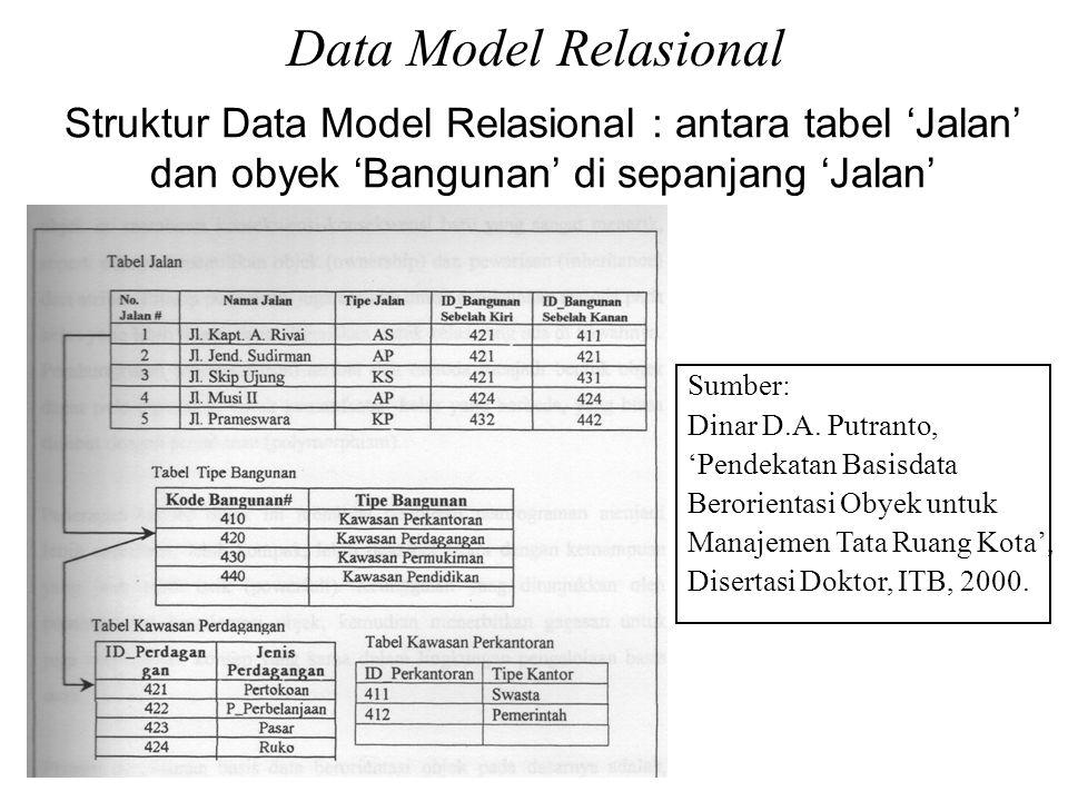 Struktur Data Model Relasional : antara tabel 'Jalan' dan obyek 'Bangunan' di sepanjang 'Jalan' Sumber: Dinar D.A.