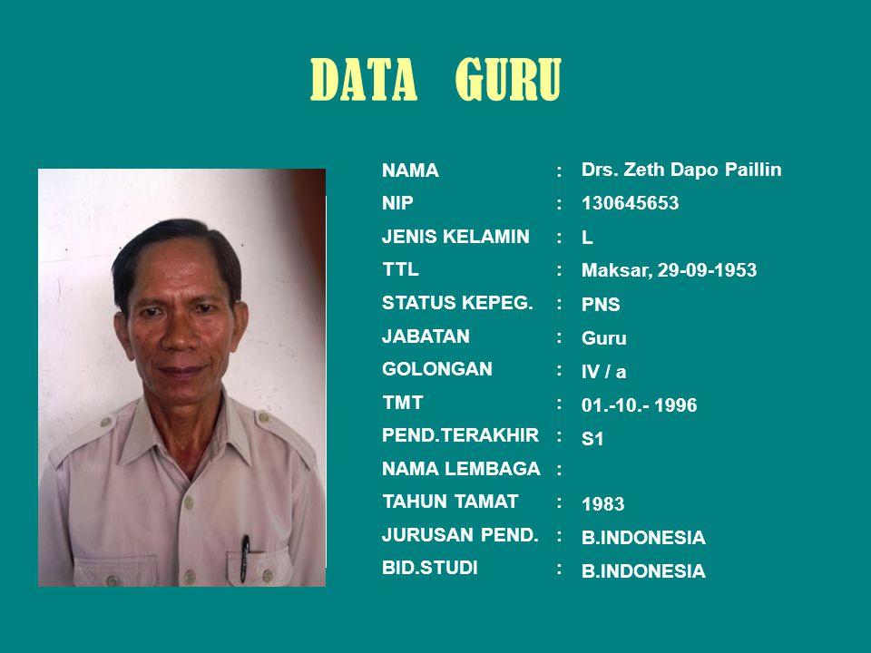 NAMA: NIP: JENIS KELAMIN: TTL: STATUS KEPEG.: JABATAN: GOLONGAN: TMT: PEND.TERAKHIR: NAMA LEMBAGA: TAHUN TAMAT: JURUSAN PEND.: BID.STUDI: Dewi Dianti,S.Pd 131773341 P Bara Datu, 21-03-1964 PNS Guru IV / a 01.- 10.- 2004 S1 1996 B.INDONESIA DATA GURU