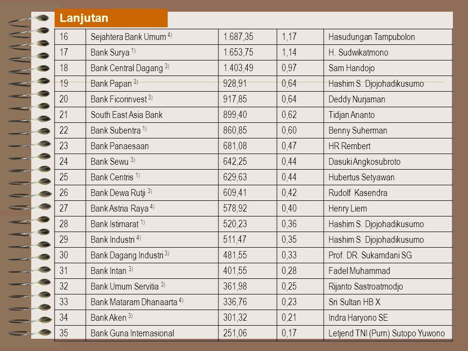 16Sejahtera Bank Umum 4) 1.687,351,17Hasudungan Tampubolon 17Bank Surya 1) 1.653,751,14H.