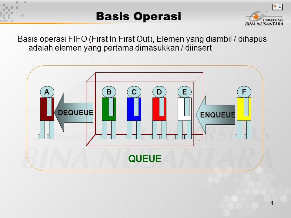 4 DEQUEUE Basis operasi FIFO (First In First Out), Elemen yang diambil / dihapus adalah elemen yang pertama dimasukkan / diinsert Basis Operasi BCDEFA